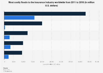 Most costly floods to the insurance industry worldwide 2011-2018