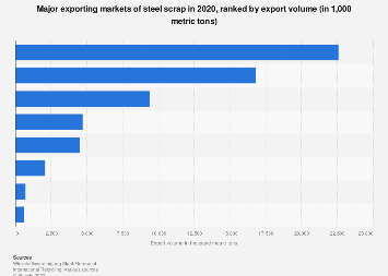 Steel scrap - major exporting countries based on volume 2017