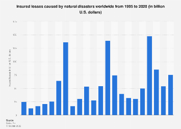 Insured losses caused by natural disasters worldwide 1995-2018