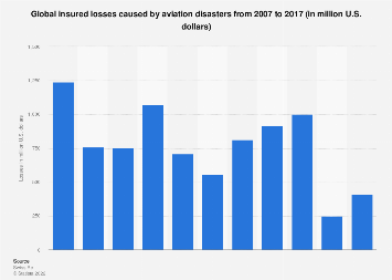 Global insured losses caused by aviation disasters 2007-2017