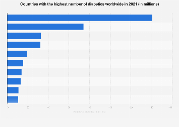 Countries with the highest number of diabetics 2017