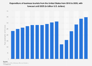 Business travel spending in the U.S. 2011-2017
