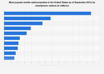 Smartphone visitors to leading U.S. mobile retail properties 2017