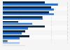 Umfrage zu den Vorteilen von Mobile Content bei der Unternehmenskommunikation 2013