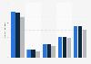 Number of viewers of the Obama vs. Romney presidential debates