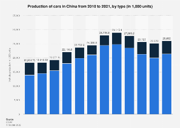 Car production in China 2008-2018
