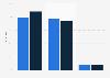 Umfrage zu wachsenden Budgets für Corporate Publishing 2014 (nach Medienbereich)