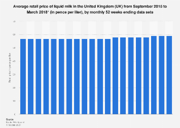 Average retail price of milk in the United Kingdom (UK) 2015-2018, per month