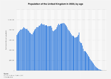 United Kingdom (UK) population in 2016, by age group