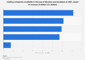 Elevators & escalators: key companies worldwide based on revenue 2016