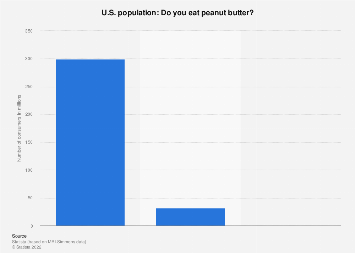 Consumption of peanut butter in the U.S. 2018