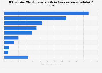 Brands of peanut butter consumed in the U.S. 2018