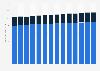 Usage of spaghetti / pasta sauce in the U.S. 2011-2023