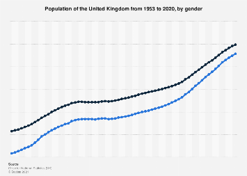 Population of the United Kingdom, by gender 2017