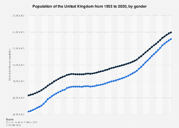 Population of the United Kingdom, by gender 2016