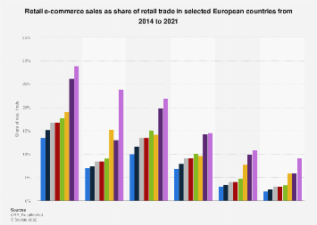 Online share of retail trade in countries 2014-2017