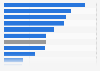 Online sales per smartphone user in Europe in 2011