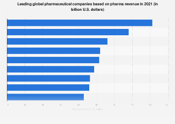 Top global pharmaceutical companies based on pharma revenue 2017