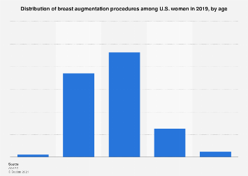 Age distribution of breast augmentation procedures - U.S. women 2017