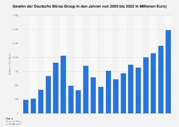 Gewinn der Deutsche Börse Group bis 2018