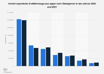 automobilindustrie japan wert der exportierten kraftfahrzeuge statistik. Black Bedroom Furniture Sets. Home Design Ideas