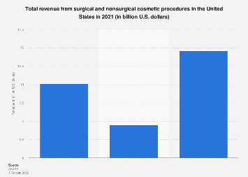 Expenditure on surgical and nonsurgical cosmetic procedures in the U.S. 2017