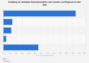 Zement - Produktionsstruktur nach Region weltweit 2016