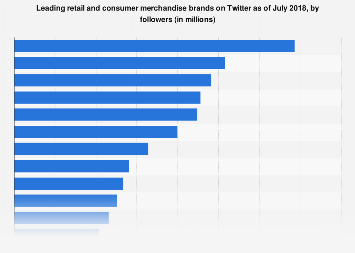 Most-followed retailers and consumer merchandise brands on Twitter 2018