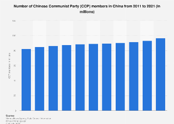 Number of Chinese Communist Party (CCP) members 2017