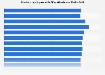 BASF's number of employees 2002-2017