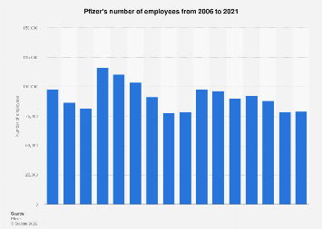 Pfizer's total number of employees 2006-2018