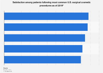 U.S. patient satisfaction: top surgical cosmetic procedures 2018