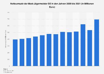 Umsatz von Jägermeister weltweit bis 2016