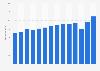 Umsatz von Intersport bis 2017