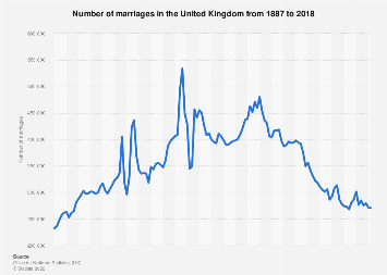 United Kingdom (UK): Number of marriages 2000-2015