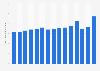 Jägermeister: global sales volume 2008-2018