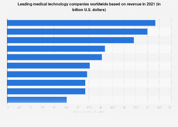 Medical technology - top 10 companies based on revenue 2017