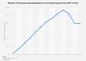 Gay marriage: civil partnership dissolutions in England and Wales 2007-2016