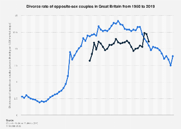 Great Britain: Divorce rate 2000-2017
