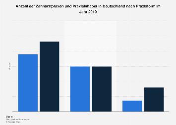 Zahnarztpraxen und Praxisinhaber - Anzahl in Deutschland nach Praxisform 2015