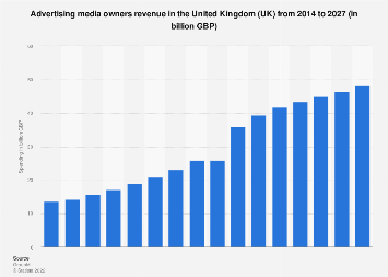 Advertising spending in the United Kingdom (UK) 2006-2018