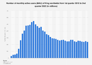King quarterly number of MAU Q1 2012 - Q4 2017