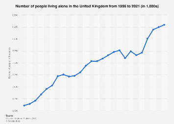 United Kingdom: people living alone in 2017, by age and gender