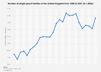 United Kingdom (UK): single/lone parent families in 2017, by parent's gender