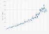 Zalando: quarterly revenue 2012-2019