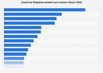 Anzahl der Skigebiete weltweit nach Ländern 2019