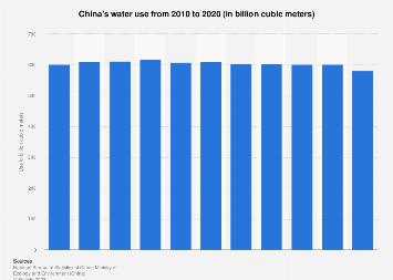 China's water use 2007-2017
