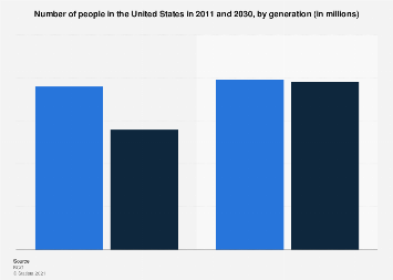 Number of people in the U.S. 2030, by generation