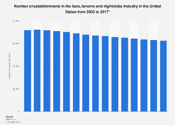 Number of establishments in the bars, taverns and nightclubs industry U.S. 2003-2017