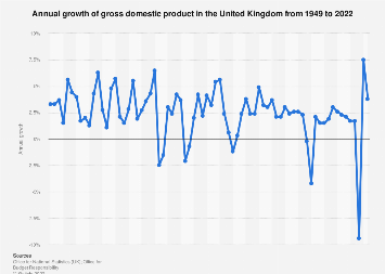 United Kingdom GDP growth 2000-2018